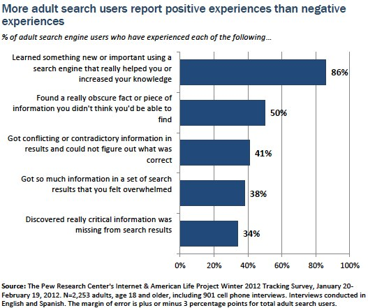 More positive than negative experiences