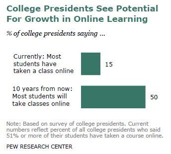 College Presidents See Potential For Growth in Online Learning