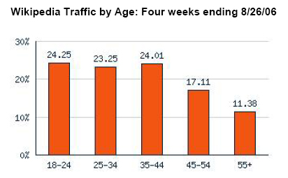 Wikipedia Traffic by Age: Four weeks ending 8/26/06