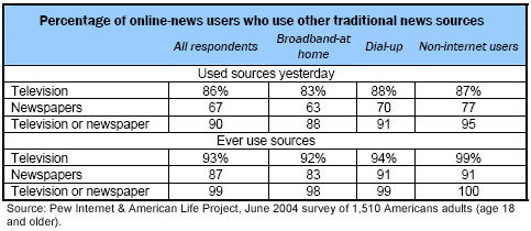Percentage of online-news users who use other traditional news sources