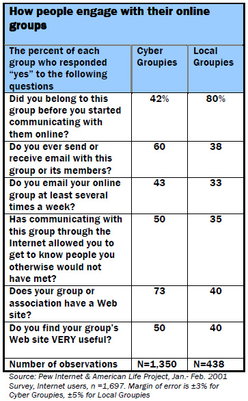 How people engage with their online groups