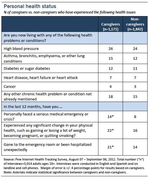 Appendix 4_Personal health status