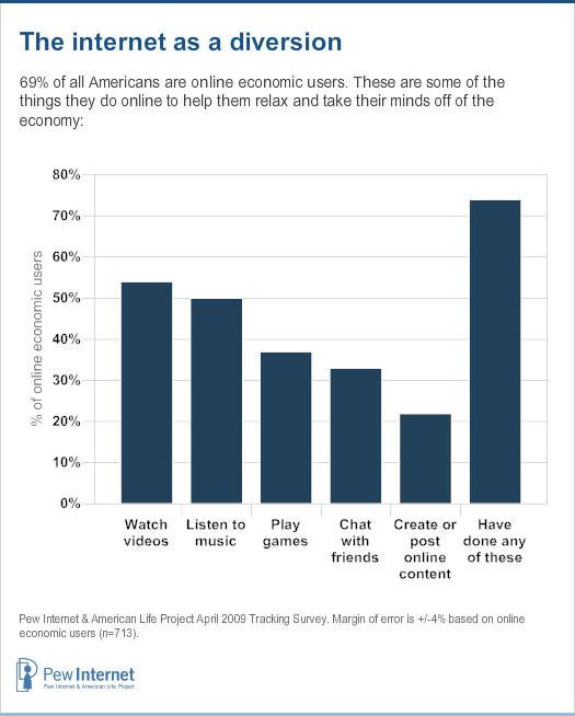 Bar chart: Online activities
