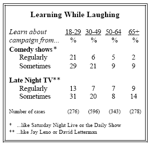 Learning while laughing