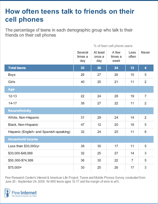 Demographics and frequency of talking on the phone