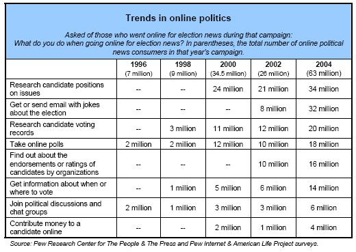 Trends in online politics