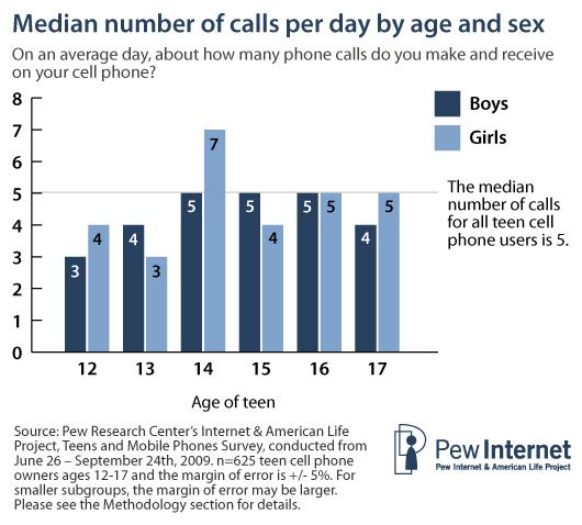Median calls per day