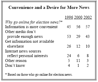 Convenience and a desire for more news