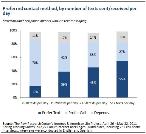 How Americans Use Text Messaging | Pew Research Center