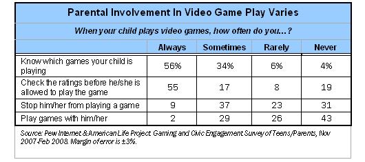 Parental Involvement Varies
