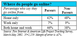 Where do people go online?