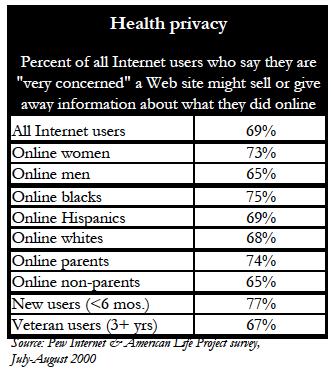 Health privacy
