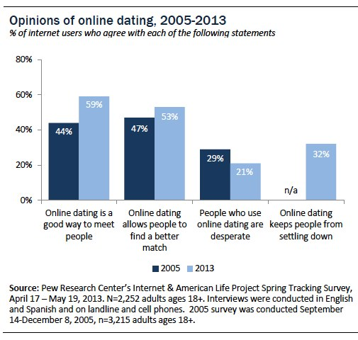 Opinions of online dating
