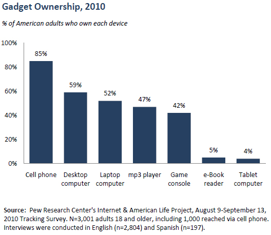 Gadget ownership in 2010