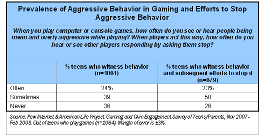 Prevalence of Aggressive Behavior