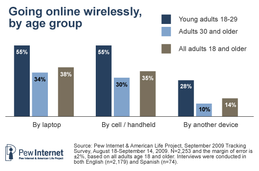 Wireless by age