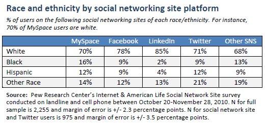 Race/ethnicity distribution by SNS platform