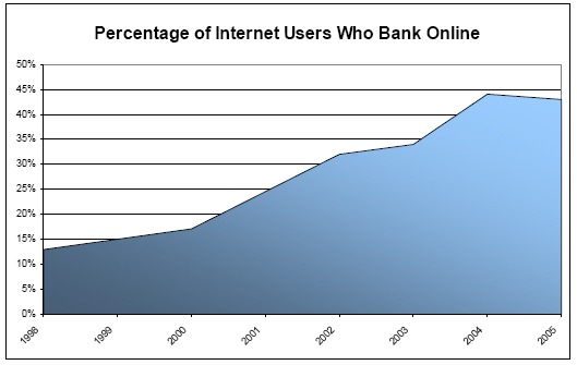 Percentage of internet users who bank online