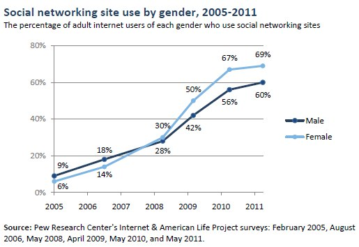 Social networking site use by gender, 2005-2011