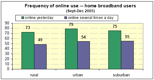 Frequency of online use -- home broadband use