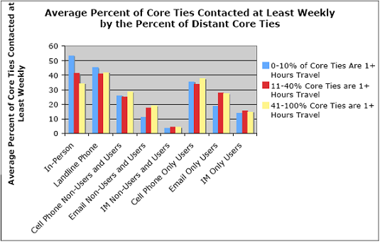 Average Percent of Core Ties Contacted at Least Weekly by the Percent of Distant Core Ties