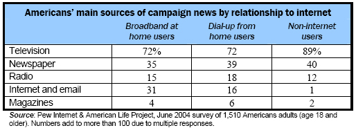 Main sources of campaign news by relation to the internet