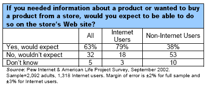 If you needed information about a product or wanted to buy a product from a store, would you expect to be able to do so on the store's Web site?