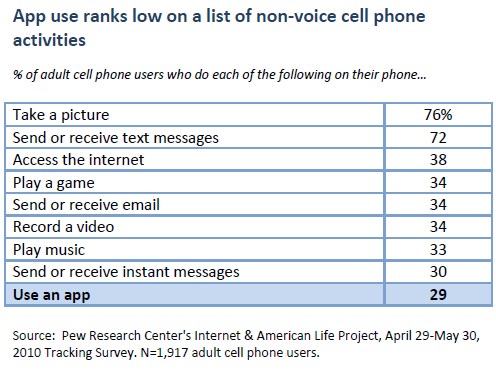 Apps use ranks low on a list of non-voice cell phone activities