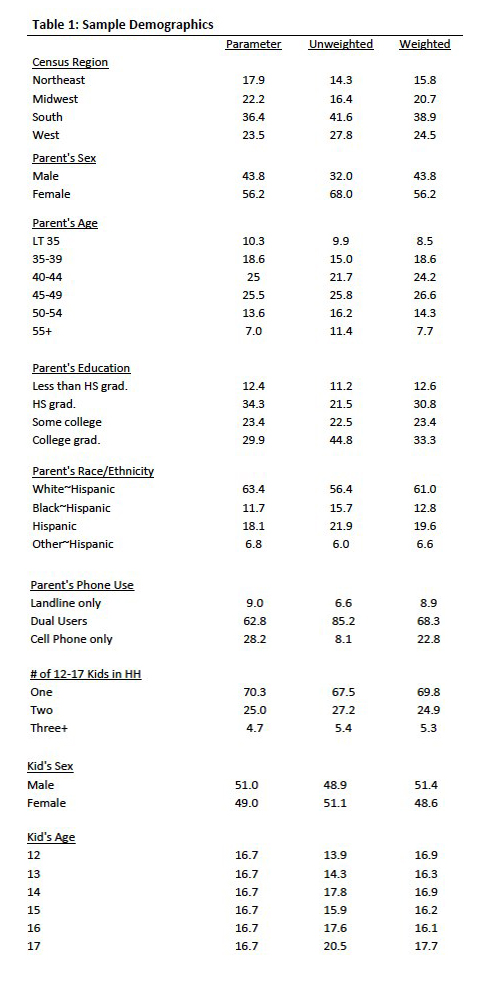 Table 1 Sample Demographics