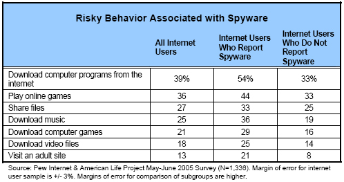 Risky behavior associated with spyware