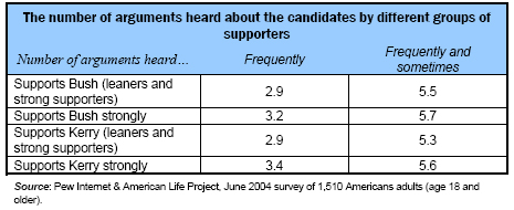 Number of arguments by groups of supporters