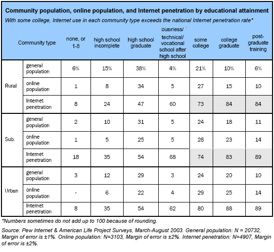 Community population, online population, and Internet penetration by educational attainment