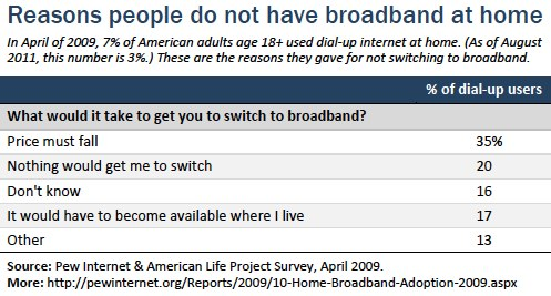 Not have broadband at home