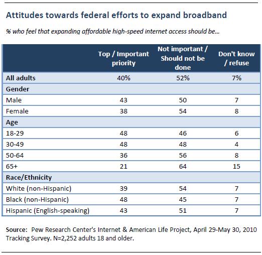 Attitudes toward federal efforts to expand broadband