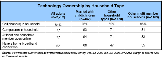 Technology ownership by household type