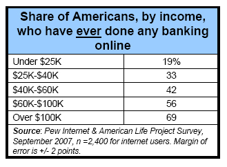 Share of Americans, by income, who have EVER done banking online