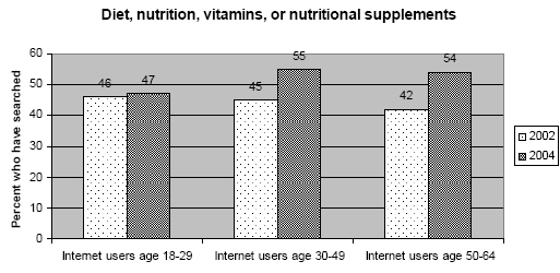Supplements by age