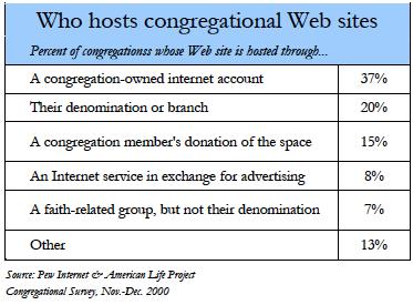 Who hosts congregational websites