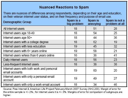 Nuanced reactions to spam