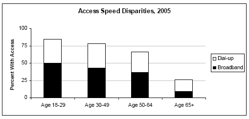 Speed disparities by age, 2005