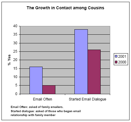 The growth in contact among cousins