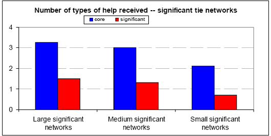 Number of types of help received -- significant tie networks