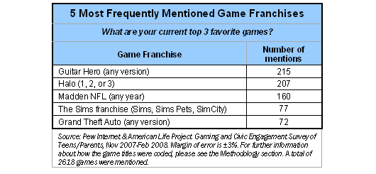 5 most frequently mentioned game franchises
