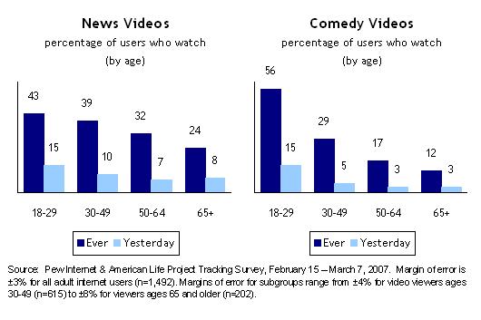 News Shows; Comedy Shows