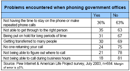 Problems encountered when phoning