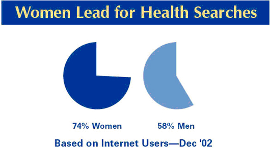 Women lead for health searches