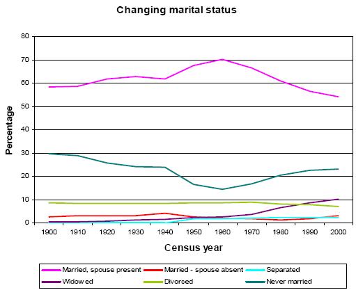 Changing marital status