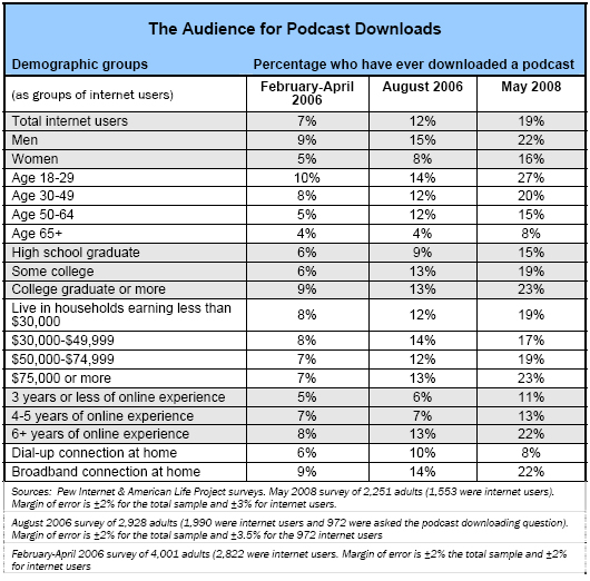 The audience for podcast downloads