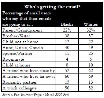 Email recipients