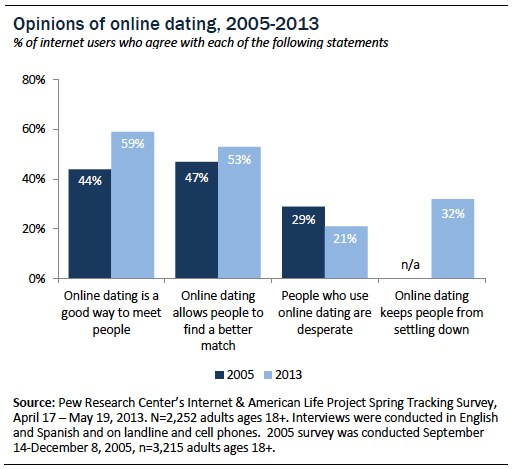 20/20 internet dating